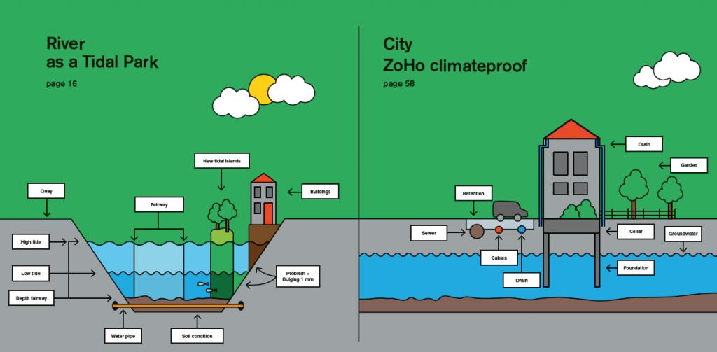 Blueprint: lessen over de deelprojecten LIFE Urban Adapt